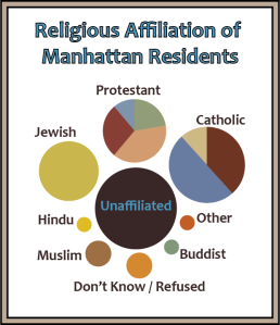 A bubble graph showing religious affliliation in Manhattan